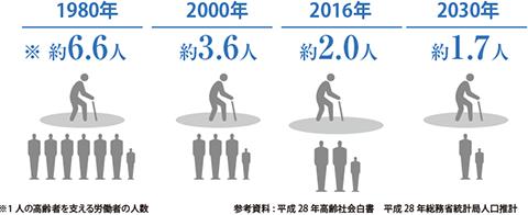 労働人口(20歳~64歳)に対する高齢者(65歳以上)の比率