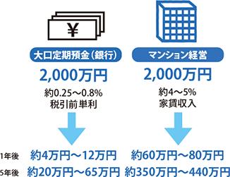 大口定期預金との比較