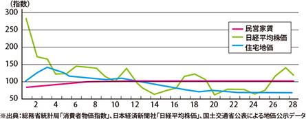 「民営賃貸」「日経平均株価」「住宅地価」各指数の推移